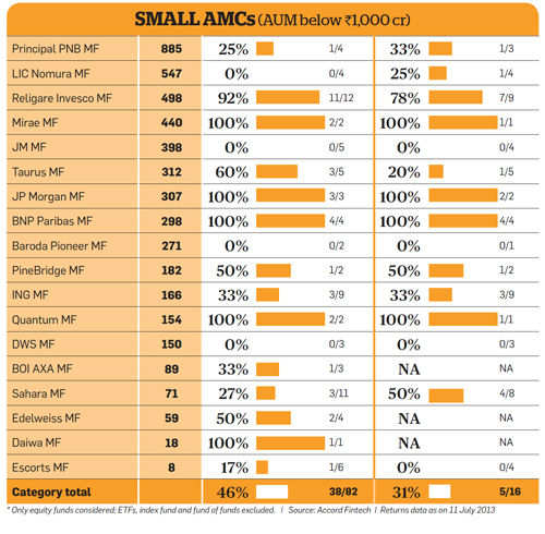 Small AMCs
