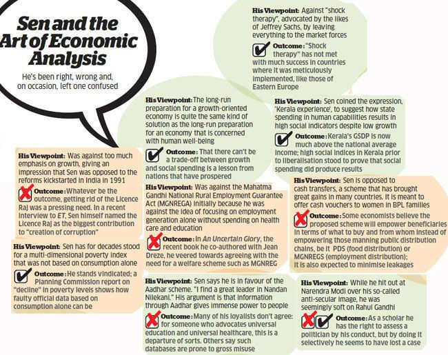 Amartya Sen vs Bhagwati: Who is right in the debate on Gujarat-Kerala growth models?
