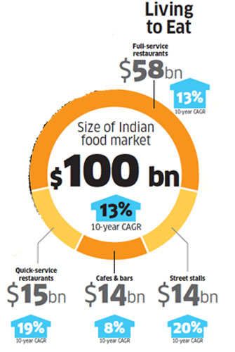 Sunday ET: Obesity fuels growth of food outlets as well as weight-loss clinics