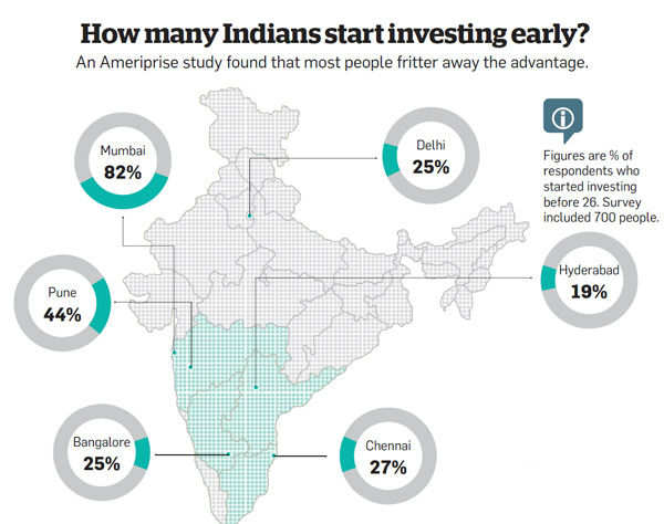 How many Indians start investing early?