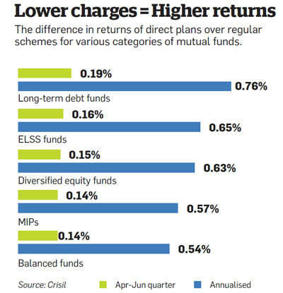 Lower charges = Higher returns