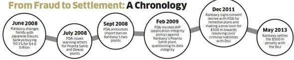 Daiichi Sankyo attempts to restore Ranbaxy's credibility, but difficult road ahead