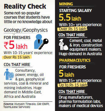 HR experts say mining, geology, metallurgy and ceramics offer great career options, akin to popular domains.