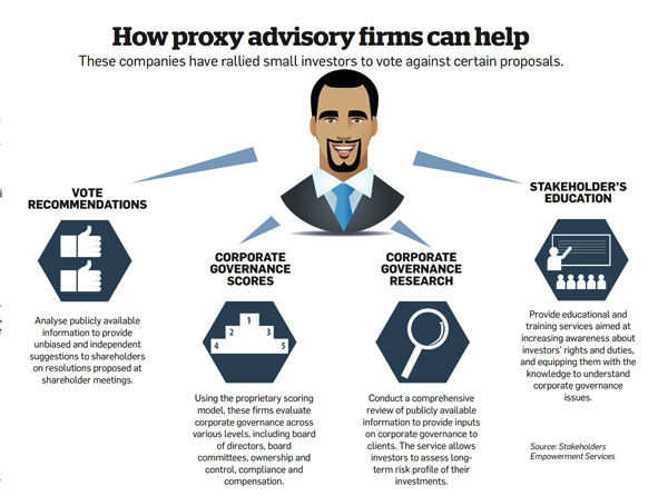 How proxy advisory firms can help
