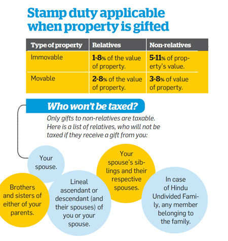 Stamp duty applicable when property is gifted
