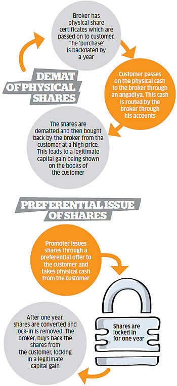 The black money trail: How listed firms are used make it white