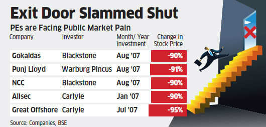 PE investments in 630 companies waiting in exit queue, but bleak economy and muted stock markets spoil plans