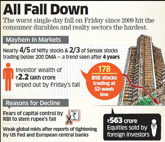 Market Mayhem: Foreign investors dump stocks worth Rs 563 crore