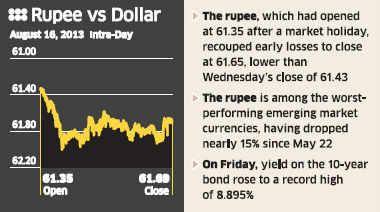 Rupee hits record low below 62 a dollar; further losses expected