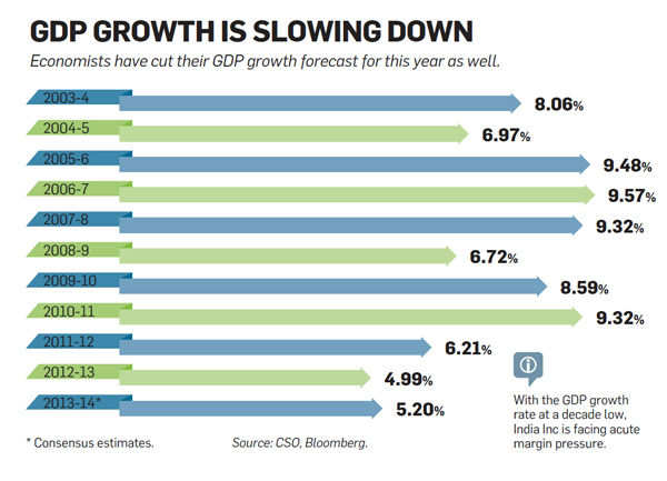 GDP growth is slowing down