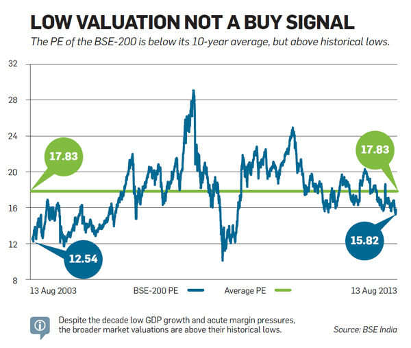 Low valuation not a buy signal