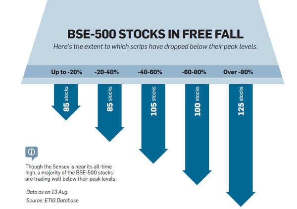 BSE-500 stocks in free fall