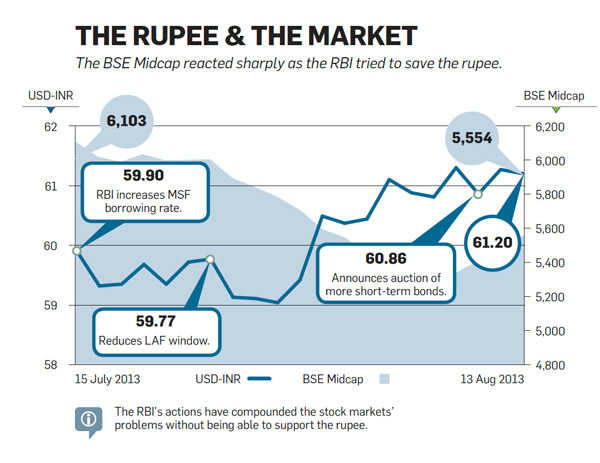 The rupee and the market