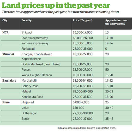 Land prices up in the past year
