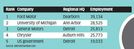 The Detroit Three continue to be among the largest employers