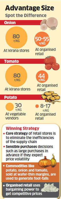 Direct sourcing from farmers helps retail chains keep onion prices low