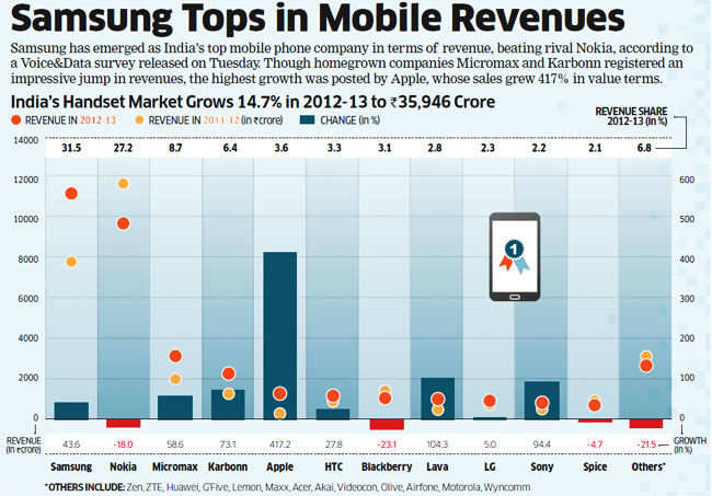 Samsung pips Nokia to become No.1 in India's handset market