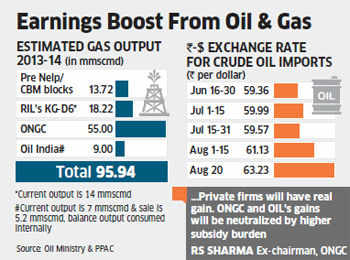 RIL, ONGC & Cairn on firm ground as Re tumbles