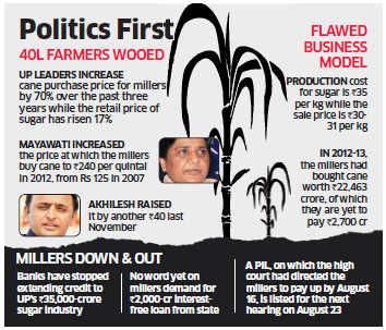 Ignoring plea, Akhilesh Yadav tells sugar millers to clear Rs 2700-cr dues to farmers