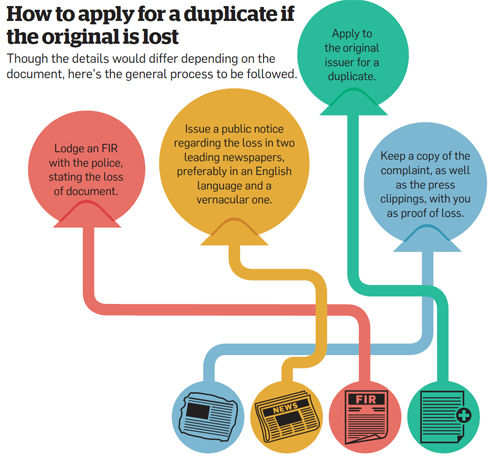 How to apply for a duplicate if the original is lost