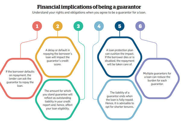 Financial implications of being a guatantor