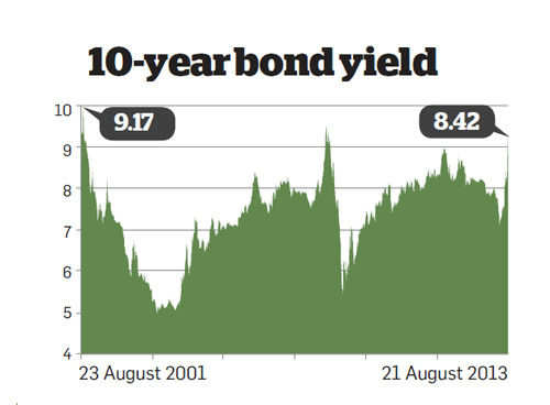10-year bond yield