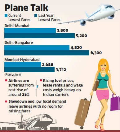 Cut-throat pricing: Indian airlines selling tickets at lowest price in last 2 years