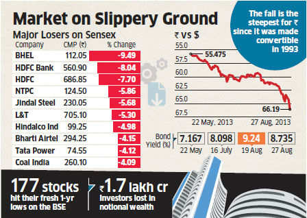 Market on slippery ground: Sensex slumps 590 points, rupee stays bruised