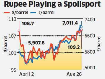 In a double whammy, a depreciating rupee and rising international crude oil prices have taken India's cost of importing oil beyond a historic high of Rs 7,000 per barrel. This is bound to increase losses at public sector oil companies as well as further bloat the government's budget deficit, which is already at unsustainable levels, unless diesel prices are revised upwards.  A barrel of crude oil, which India imported for Rs 5,500 per barrel in April 2013, now costs 27% more to over Rs 7,000/barrel, in August. The increase is due to a combination of factors - a 7% rise in international crude oil prices and a 19% decline of the rupee against the US dollar. Needless to mention, this has put enormous pressure on India's current account deficit - nearly 80% of India's oil is imported - as also fiscal deficit - since the government pays for keeping domestic retail prices artificially low.  The situation is bad for the public sector oil companies. The three oil marketing companies - Indian Oil, BPCL and HPCL - would have incurred a combined loss of Rs 3.38 lakh crore in the past three fiscals, had they not been compensated by the government and upstream companies, informed P Lakshmi, minister of state for petroleum in Rajya Sabha on August 27. The government paid two-thirds of this or nearly Rs 2.25 lakh crore.  In the April- June 2013 quarter, the three OMCs have lost Rs 27,638 crore, when the average crude oil import price was Rs 5,665 per barrel. If the crude oil prices were to stay above Rs 7,000 per barrel for the rest of the fiscal, other things being equal, the under-recovery bill could rise to Rs 1,30,000 crore for FY14.  The Union Budget for 2013-14 provides Rs 65,000 crore as under-recovery compensation to the oil PSUs. Out of this, Rs 18,000 crore are expected to go towards short provisioning of previous year. As a result, the rising oil prices could raise budget provisions by Rs 31,000 crore assuming the government will fund 60% of the total under-recoveries. 