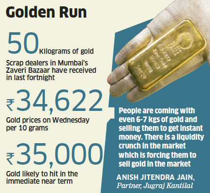 There has been a sudden jump in scrap gold in the market and on an average scrap dealers in Zaveri Bazar have received 50 kg of gold in last fortnight.