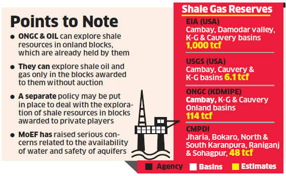Shale oil and gas exploration policy is ready: Petroleum Secretary