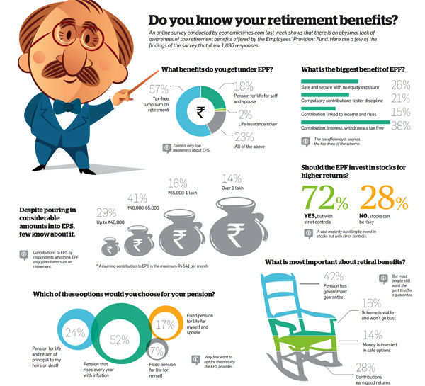 Do you know you retirement benefits?