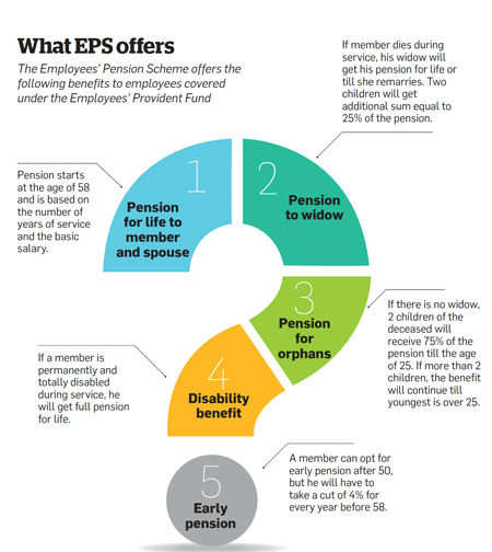 What EPS offers