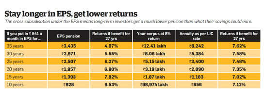 Stay longer in EPS, get lower returns