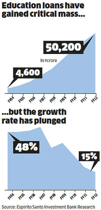 Jobs' slump hits freshers hard, loan repayment troubles loom large