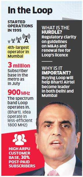 Bharti Airtel emerges as frontrunner to acquire Loop Mobile