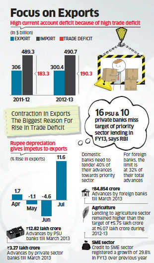 India notched up a trade deficit (exports less imports) of $191.6 billion in 2012-13 as exports fell 1.8% while imports grew 0.44%.