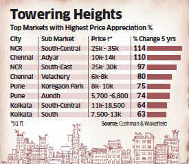 It has given a return on real estate investment of a whopping 110% in the last five years. If you had invested Rs 1 crore in an apartment in 2008, it would now fetch you over Rs 2.2 crore.
