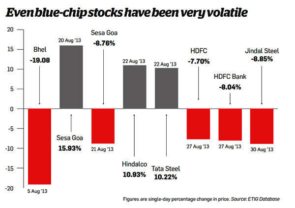 Even blue-chip stocks have been very volatile