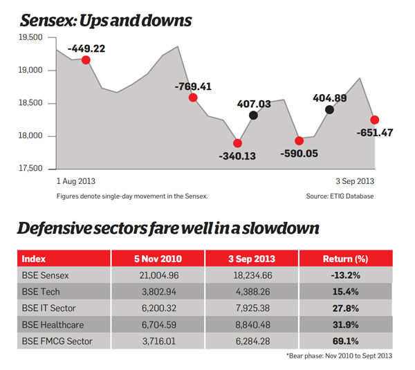 Sensex: Ups and downs