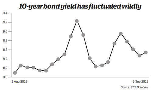 10-year bond yoeld has fluctuated wildly