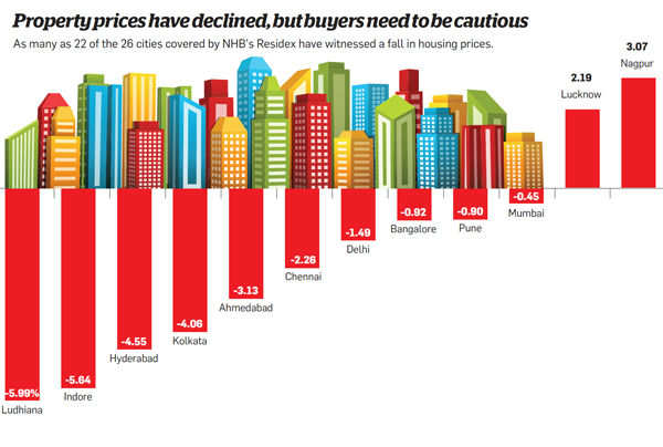 Property prices have declines, but buyers need to be cautious