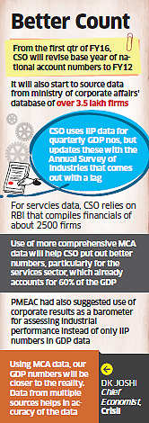 CSO likely to use ministry of coporate affairs' data for GDP