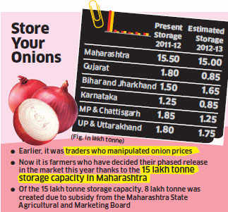 Not traders, farmers turn onions into storehouse of value