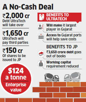 UltraTech to buy JP's Gujarat Cement plants for Rs 3,800 crore