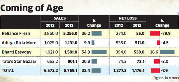 Retail chains post double-digit sales growth in FY13, despite slowdown