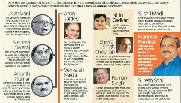 Narendra Modi formally anointed BJP's prime ministerial candidate