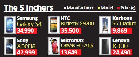 5-inch screen size emerges winning category in India's crowded smartphone market