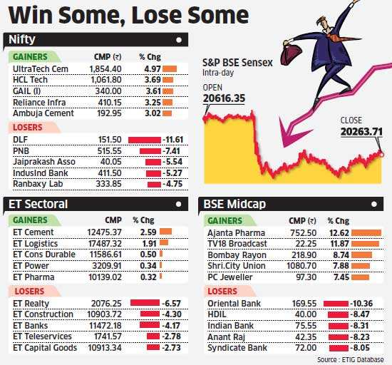Sensex crashes 382 points on repo rate hike, but FIIs turn bullish
