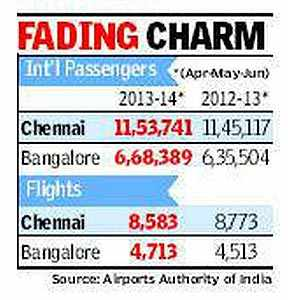Chennai losing ground to Bangalore in attracting international fliers